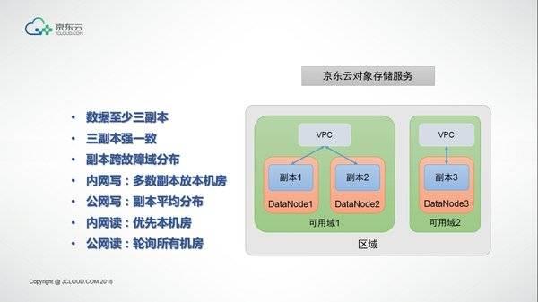 《京东云正式发布对象存储2.0版》