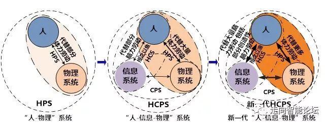 《中国工程院正式提出新一代智能制造》