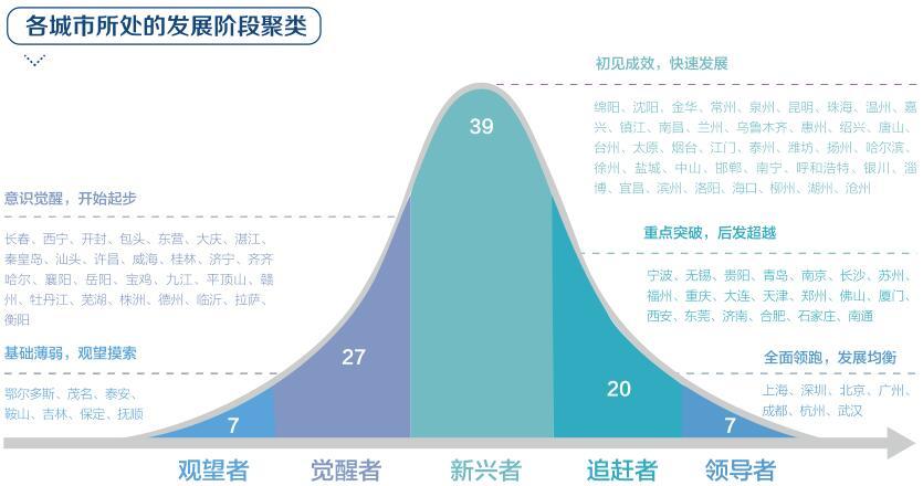 《新华三发布《中国城市数字经济指数白皮书(2018)》,沪深京全面领跑》