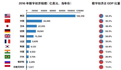 《中国信息化百人会发布《2017中国数字经济发展报告》》