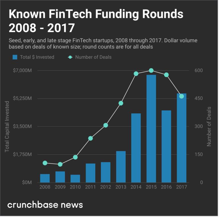 《2017-2018美国金融科技明星创业公司 一年融资总额达70亿美元》