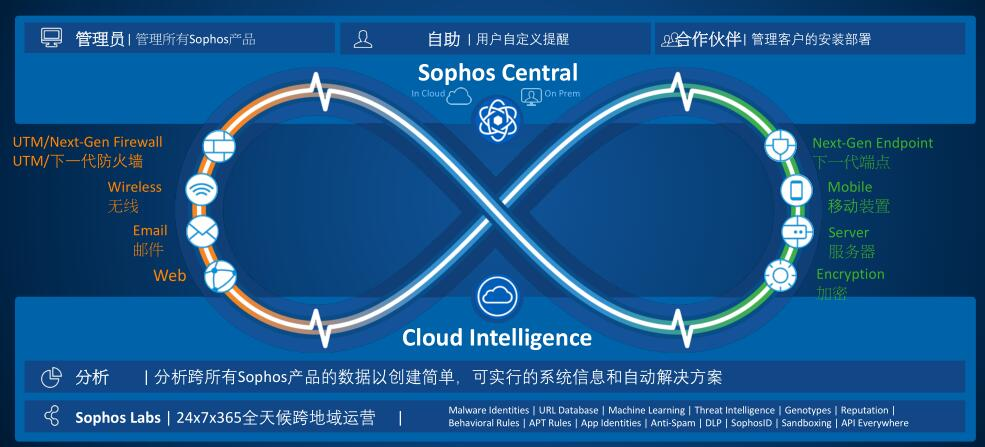 《以先进深度学习技术提供预测性防护功能,Sophos Intercept X最新版在中国发布》