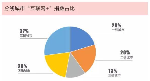 """《腾讯重磅发布2018中国""""互联网+""""指数报告:中国数字经济版图初现》"""