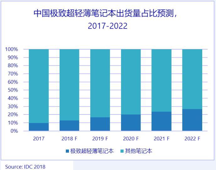 """《IDC定义""""高性能轻薄笔记本"""":满足跨场景适配,未来五年将显著成长》"""
