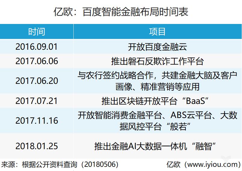 《亿欧:智能金融白描——BATJ狂奔+上市互金公司起局》