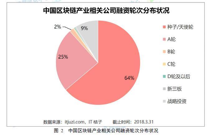 《工信部发布《2018中国区块链产业白皮书》》