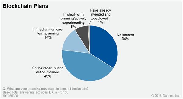 《区块链被大肆炒作!Gartner调查称77%的CIO还未计划采用区块链》