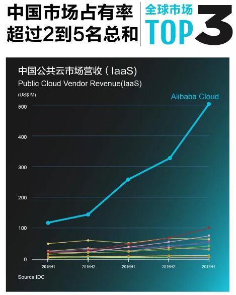 《阿里云2018财年营收超130亿,同比增长100%以上》