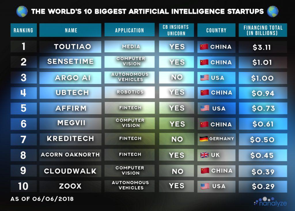 《全球人工智能创业公司TOP10 一半来自中国》
