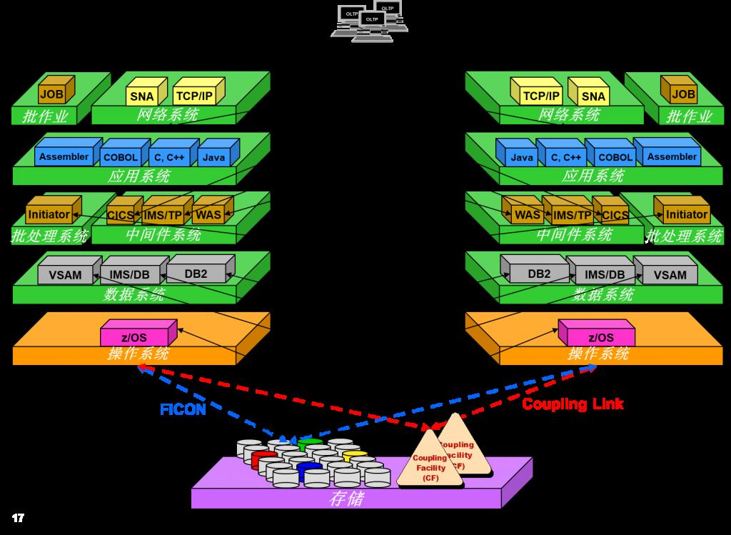 《IBM老鹰专稿:集中与分布、微服务与巨石,二元对峙的可怕危害!》