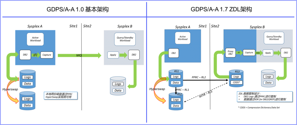 《IBM技术专家:零数据丢失——开创主机双活数据中心新模式》