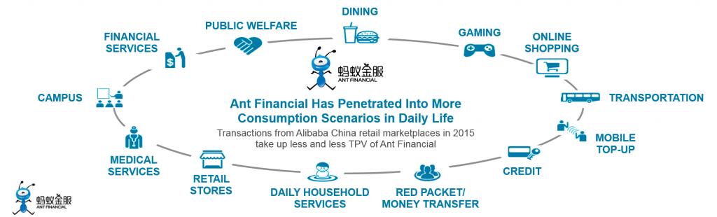 《化繁为简:一文了解世界上最大的金融科技公司蚂蚁金服》