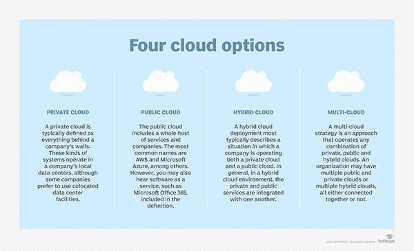 《混合云策略是错误的,需要重新定义为多云》