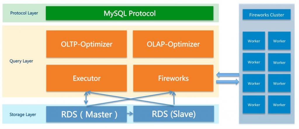 《专稿 | 复杂 SQL 查询跑不动?阿里云DRDS 只读实例解决》