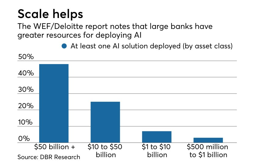 《人工智能正在改变银行业务的5种方法》