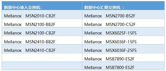 《Mellanox交换机全线入围2018年中国央采供货目录》