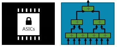 《IBM吴伟明专稿 | 异构计算是挑起人工智能大梁的最优选择》