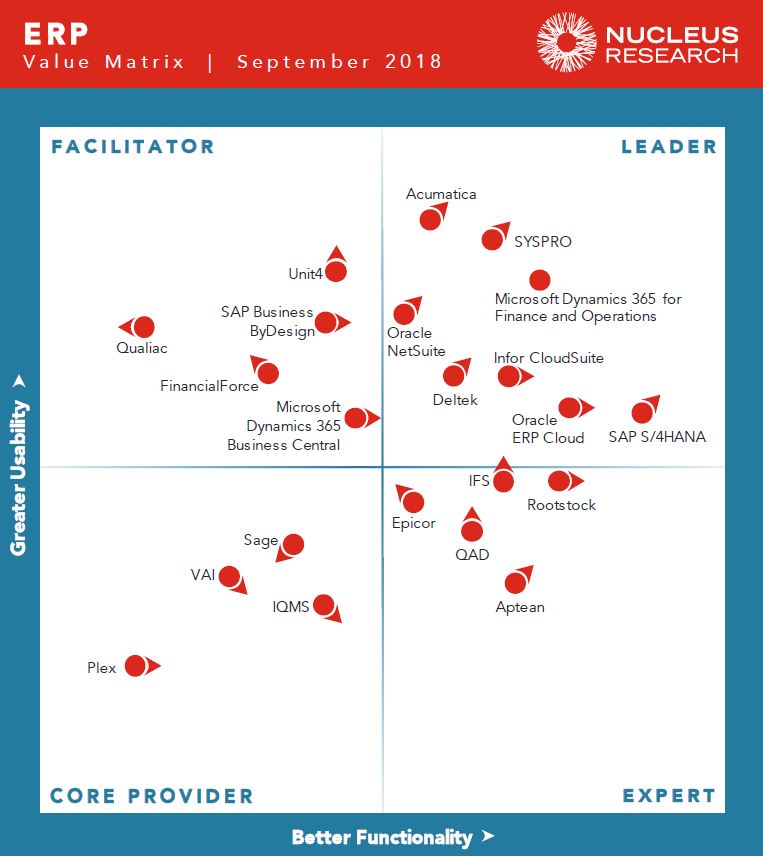 《原创 | 工业4.0是ERP供应商洗牌的新机会?》