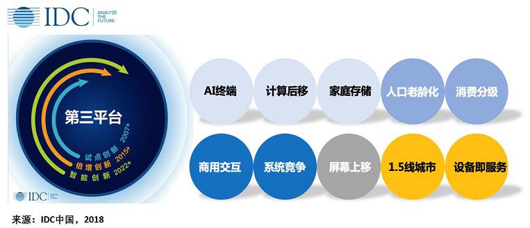 《智能时代新竞赛:IDC发布中国ICT市场10大预测》