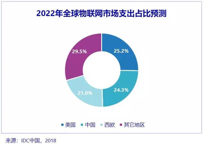 《IDC:2022年中国物联网市场全球第二》