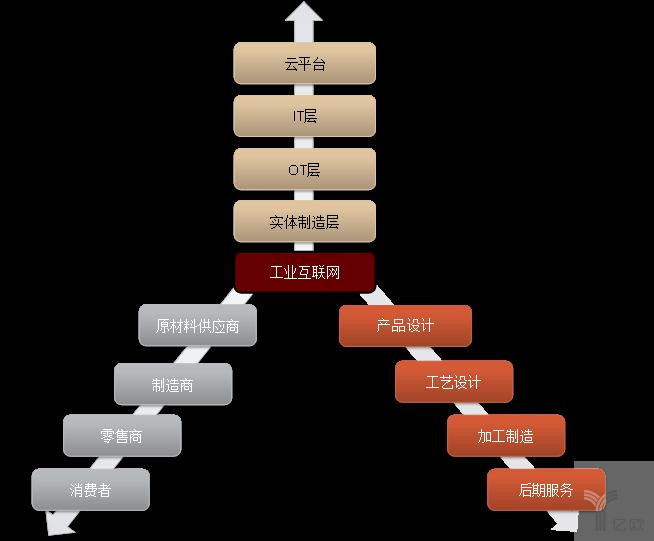《中国制造业的互联网化、数字化、智能化路径探索》