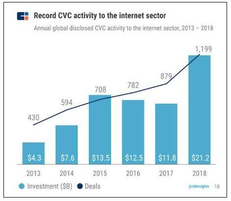 《CB Insights   2018全球企业风投榜发布,百度在AI领域最活跃》