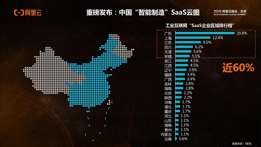 《2019阿里云峰会 | 工业互联网加速,2019年中国近七成制造业企业加大SaaS预算》