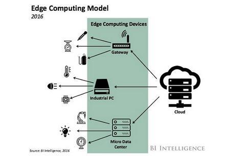 《边缘计算是如何提升工业物联网性能的?》