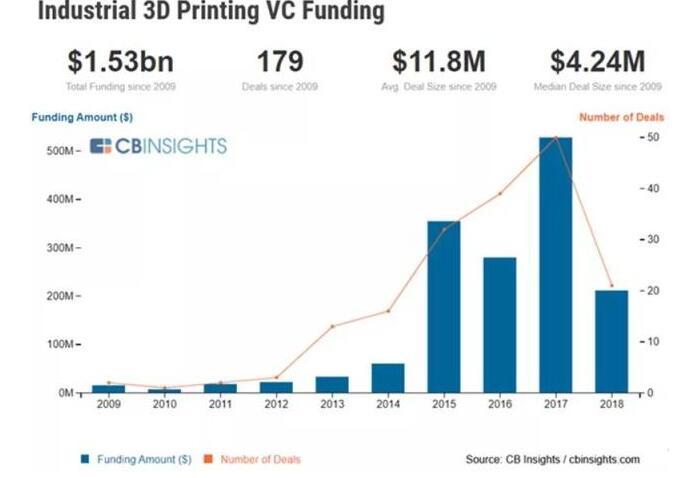 《工业3D打印:一场仍处在初级阶段的技术革命》