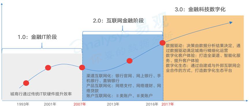 《中国城商行数字化实力矩阵 全联接突出》