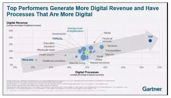 《银行数字化转型报告:新商业模式应运而生》