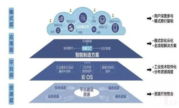 《亿欧:四种主流工业互联网平台商业模式之争》
