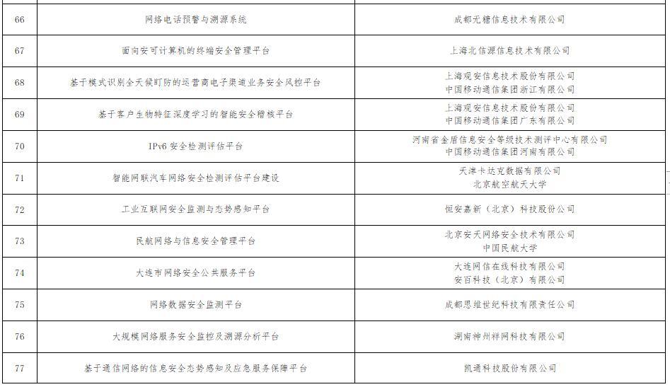 《工信部公示101个网络安全技术应用试点示范项目》