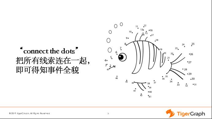 《专稿   TigerGraph:实时图数据库助力金融风控升级》