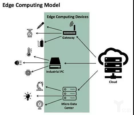 《从云计算+边缘计算的角度看工业物联网》