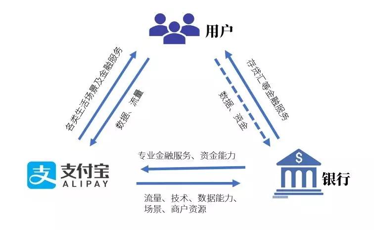 《支付宝和那些银行的数字化转型》