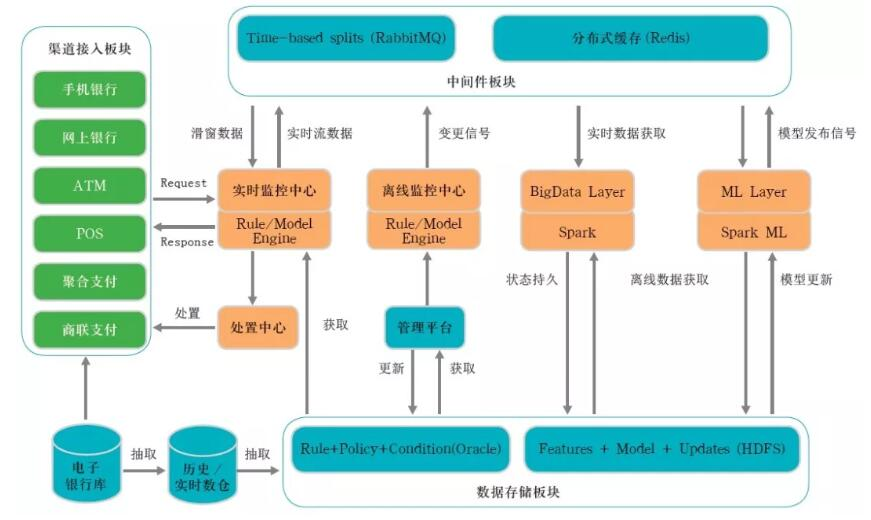 《新技术融合:建设商业银行智能化反欺诈体系建设》