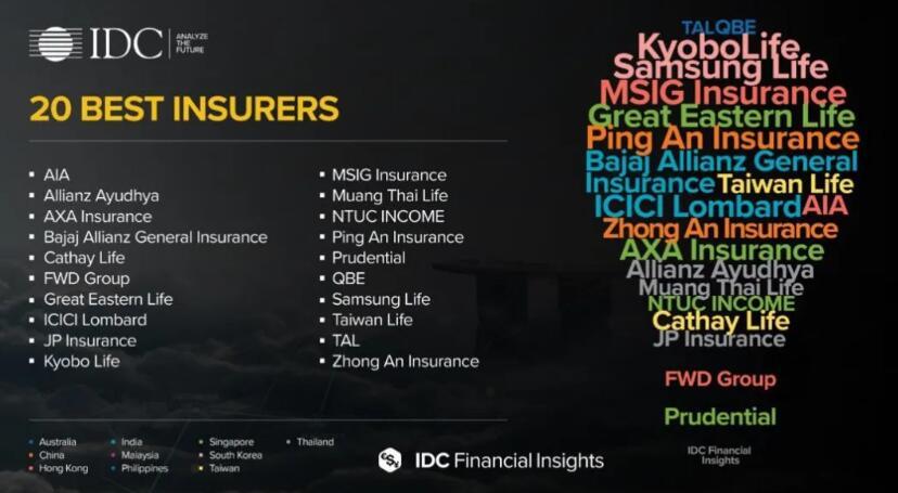 《IDC Financial Insights评出2020年亚太地区20佳银行和20佳保险公司》