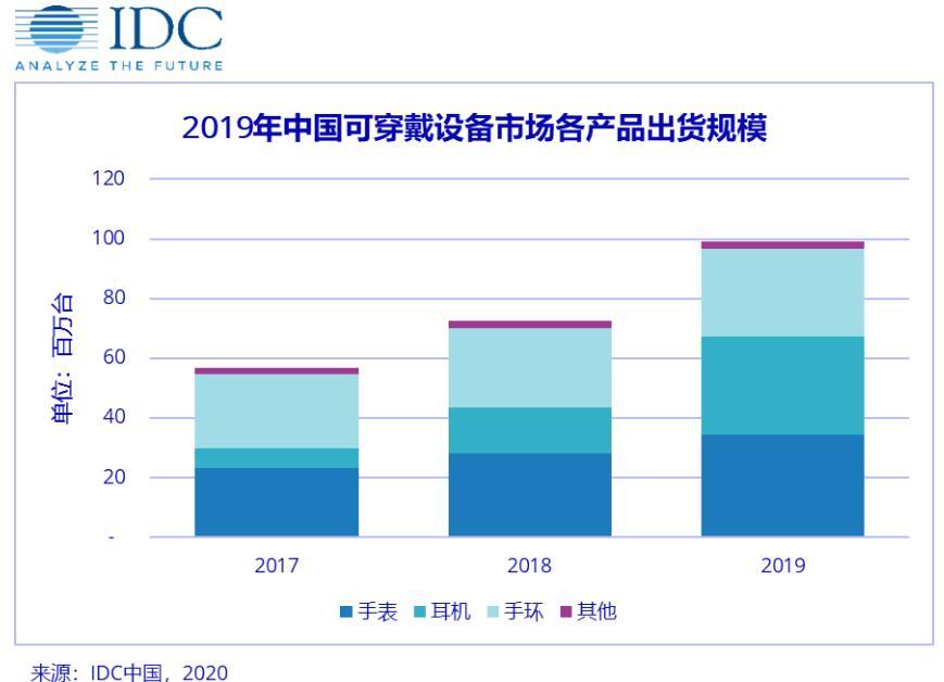 《IDC:2020年中国可穿戴设备市场开局艰难 后期增长可观》