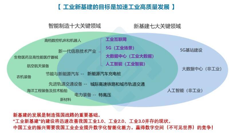 《工业新基建加速工业高质量发展》