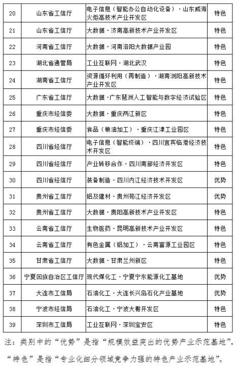 《北京工业互联网等39个集聚区入选第九批国家新型工业化产业示范基地》