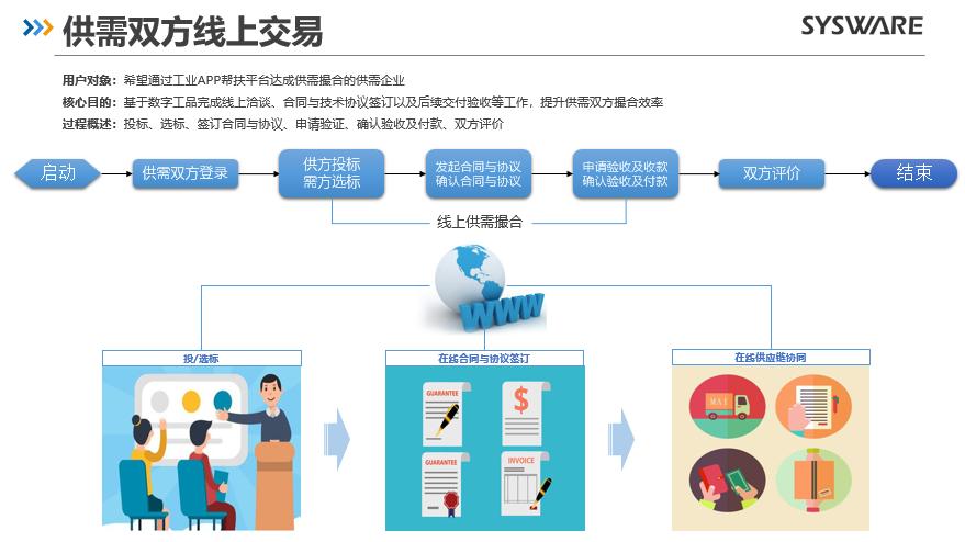 《索为携手工联院成功举办工业APP抗疫助能帮扶平台线上培训》