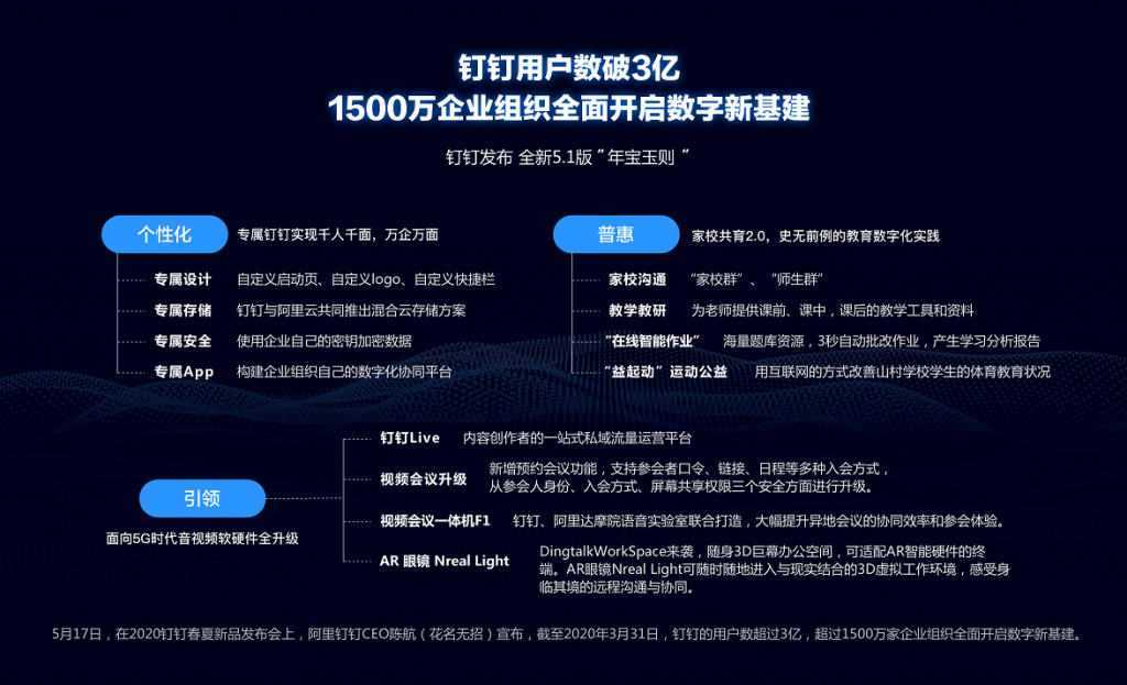 《3亿用户1500万企业组织,钉钉5.1版推出专属钉钉、F1、钉钉live》