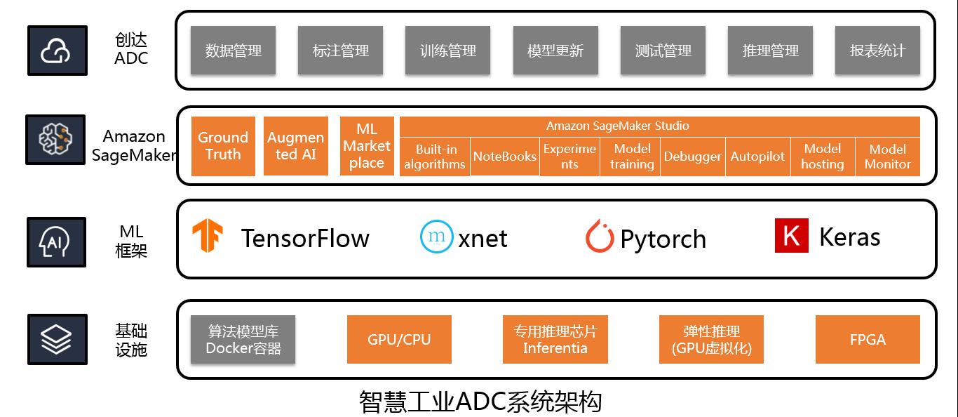 《中科创达智慧工业ADC系统全面集成Amazon SageMaker》