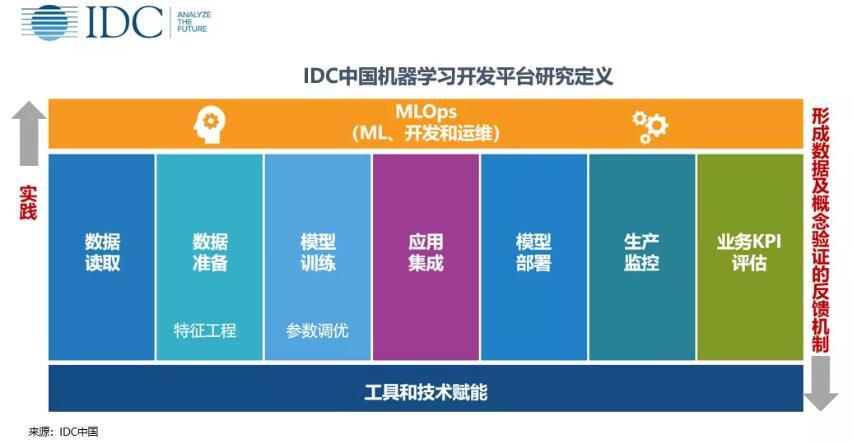 《IDC:2019年中国机器学习开发平台市场驱动力足够 瓶颈犹在》