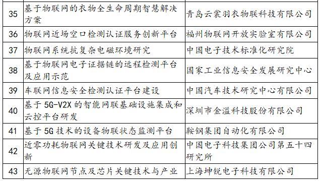 《工信部发布2019-2020年度物联网相关示范项目名单》