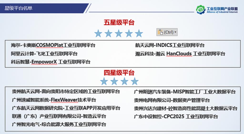 《全国第二批五星级工业互联网平台名单公布 瀚云科技入围》