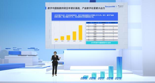 《《2020数字中国指数报告》:下一个数字经济增长由城市群驱动》