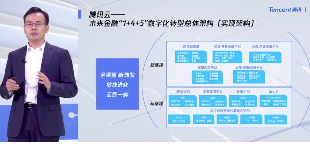 《腾讯云升级金融云业务战略,聚焦新基建与新连接》