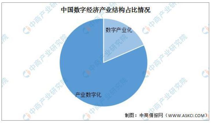 《2020年中国数字经济行业发展回顾及2021年市场前景预测》